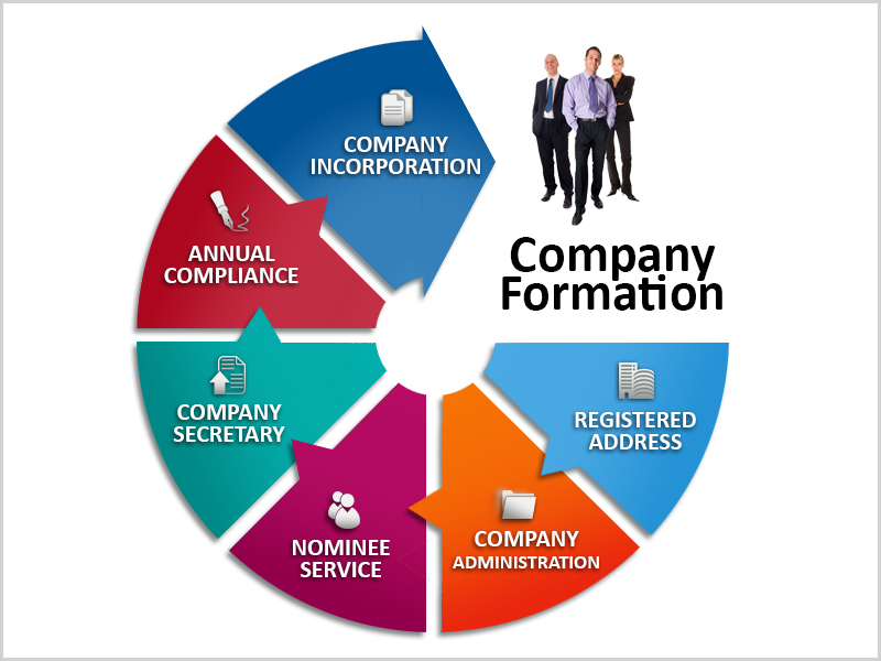 We can advise on forming a company and deal with Companies House on your behalf. We would also advice you on various tax efficient ways of extracting profit out of your company and on issues like salary/dividend conundrum, chargeability of expenses and goodwill on incorporation. <br> <br>